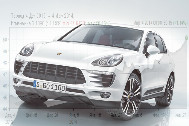 Porsche macan curency